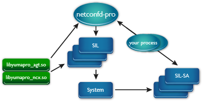 Server Instrumentation Libraries (SIL) for YumaPro SDK