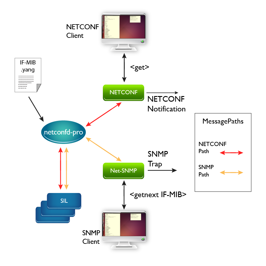 SNMP support for YumaPro SDK