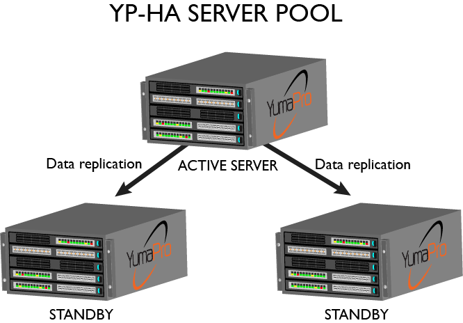 High Availability for YumaPro SDK