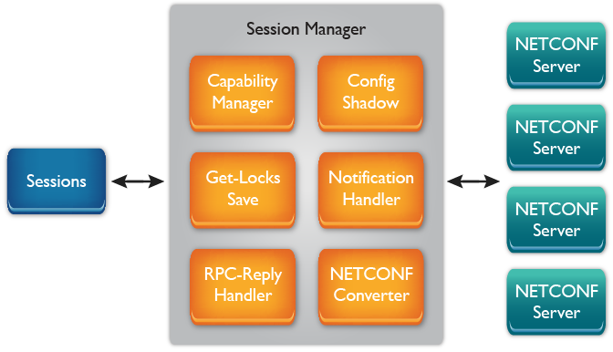 Multiple session management for yangcli-pro: NETCONF Client for YumaPro SDK also supports RESTCONF