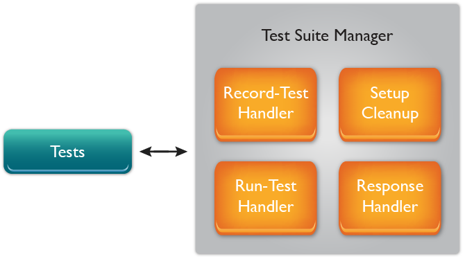 Test suite management in yangcli-pro: NETCONF Client for YumaPro SDK also supports RESTCONF