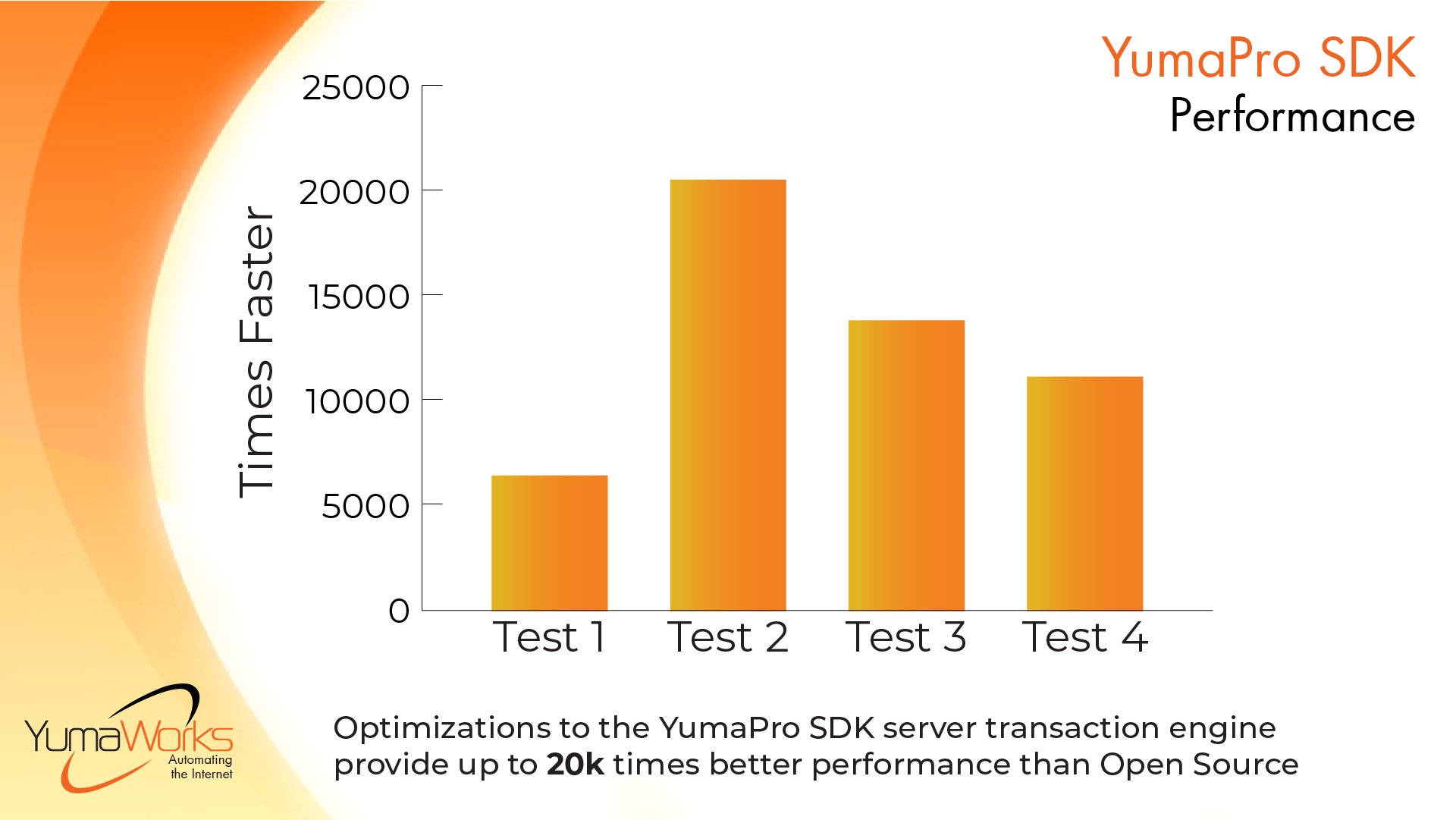 Optimizations to the YumaPro SDK transaction engine provide up to 20k times better performance than Open Source