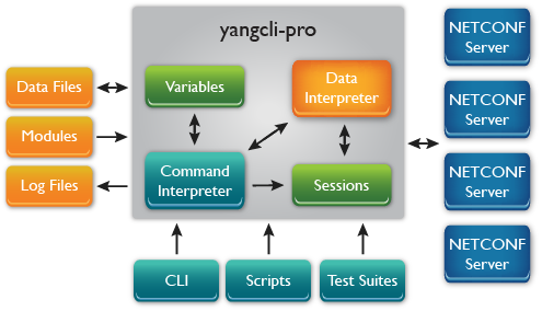 yangcli-pro: NETCONF Client for YumaPro SDK also supports RESTCONF