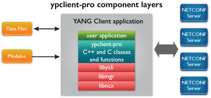 ypclient-pro component layers -- NETCONF Client Kit